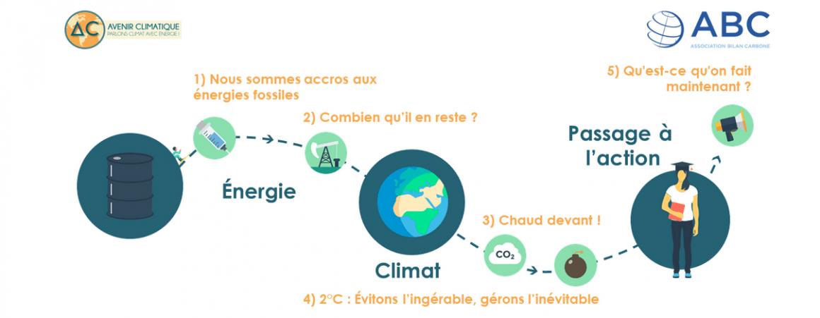 Pour en savoir plus sur le climat, regardez le Mooc « Avenir Climatique » !